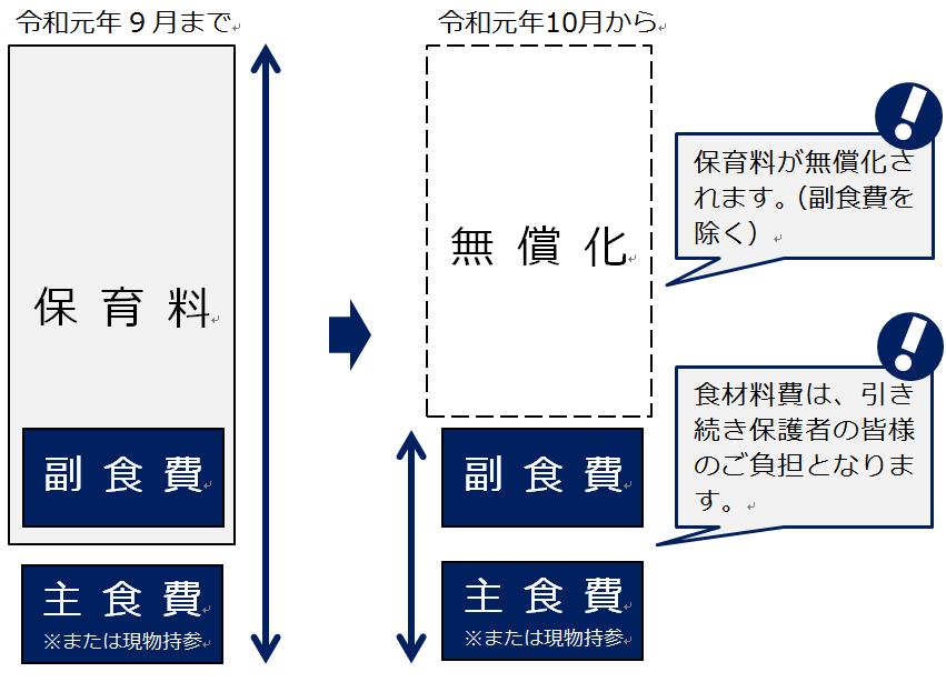 令和元年10月からの副食費について/札幌市子育てサイト